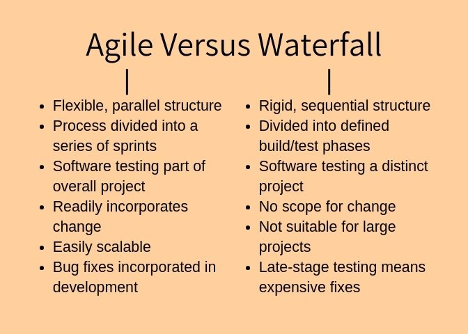 Agile Versus Waterfall
