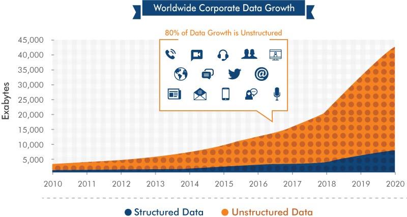 Worldwide Corporate Data Growth Benefits of Big Data Testing
