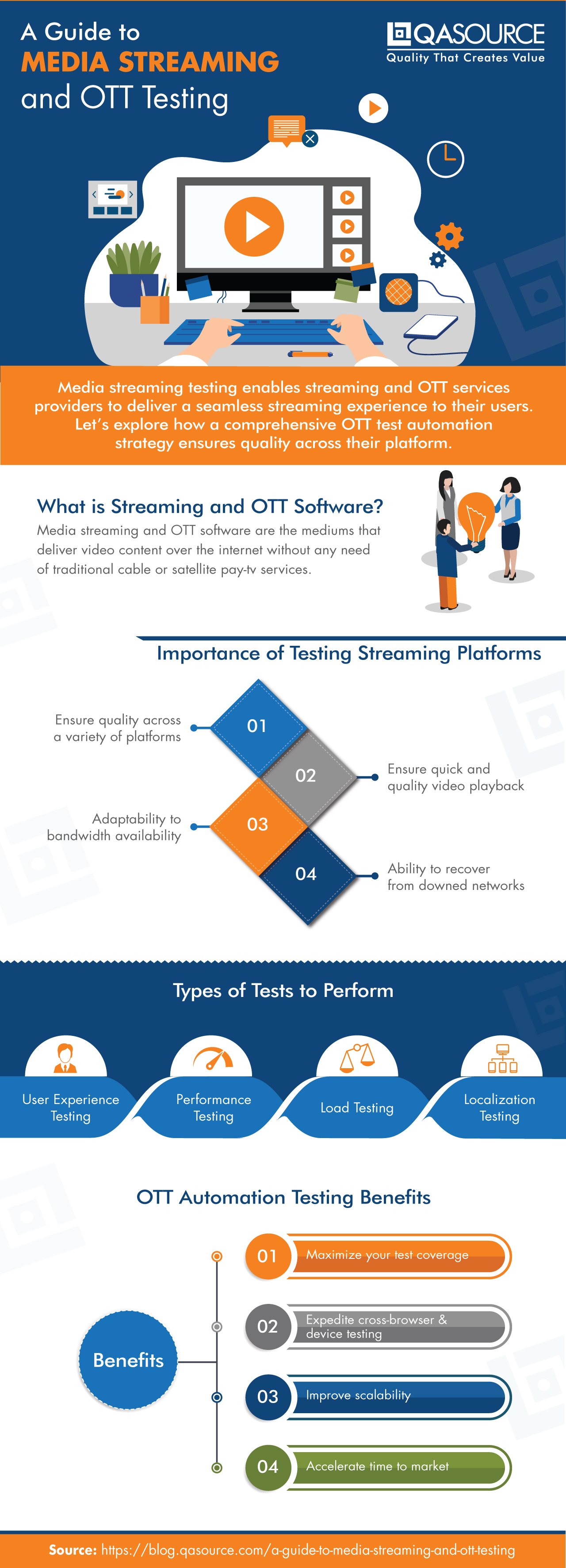 A Guide to Media Streaming and OTT Testing (Infographic)