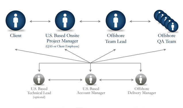 How the Hybrid Offshore/Onsite Model Works