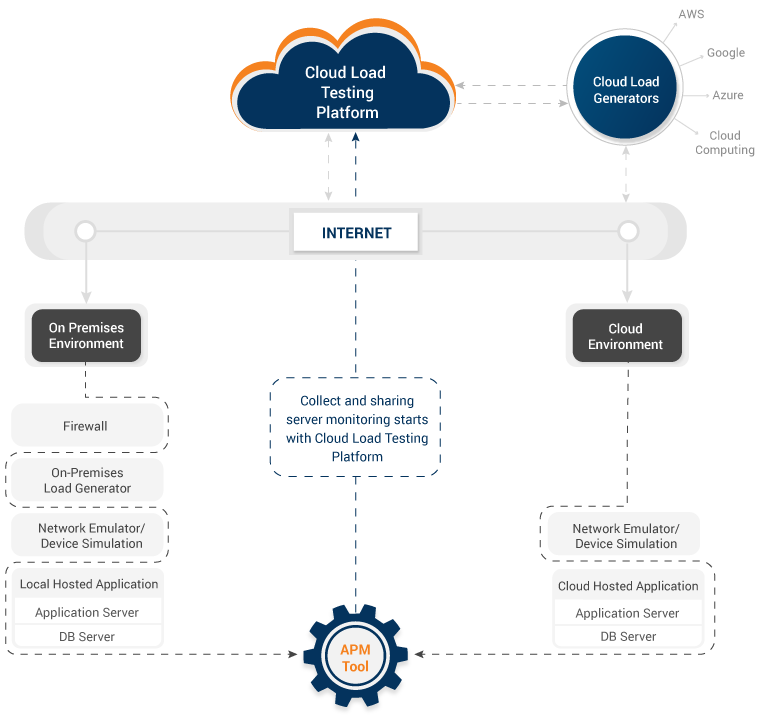 Cloud Load Testing Architecture