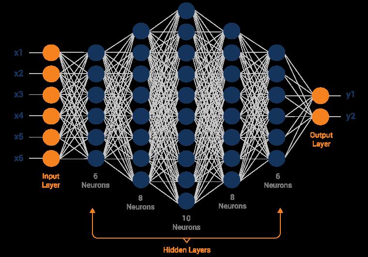 elements-of-a-deep-neural