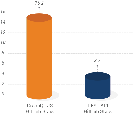 Graphql vs Rest API Graph