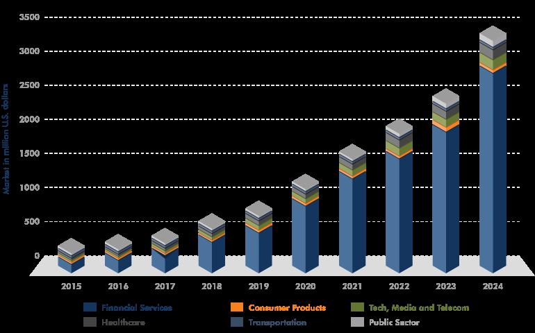 U.S. Blockchain Technology Market Size, By Application, 2015-2024 (USD Mn)