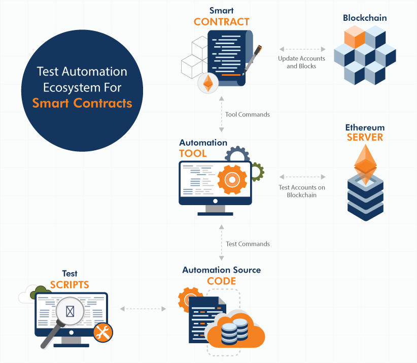 Test Automation Ecosystem For Smart Contracts
