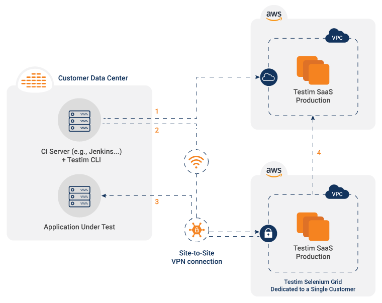 Automation Using Cloud-Based Tool and Execution on Cloud Infrastructure