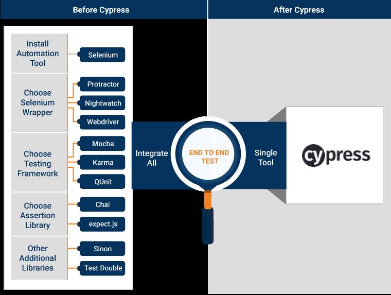 Why Cypress?