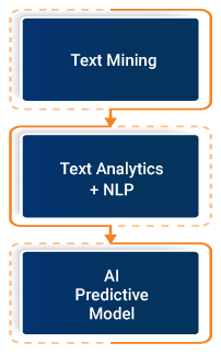 Phases of Text Analytics