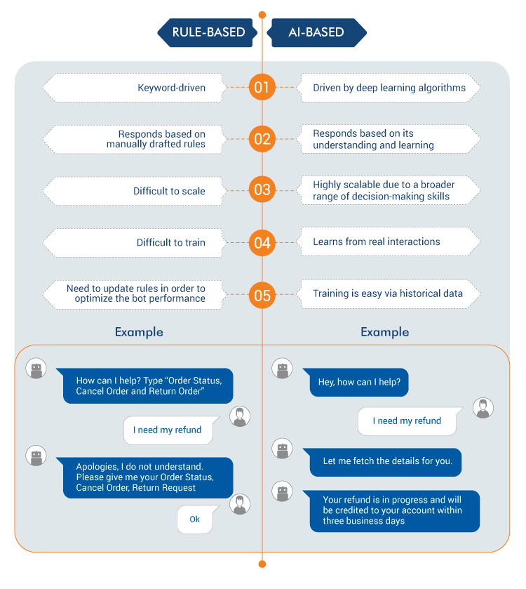 Difference Between Rule-Based and AI-Based Chatbots