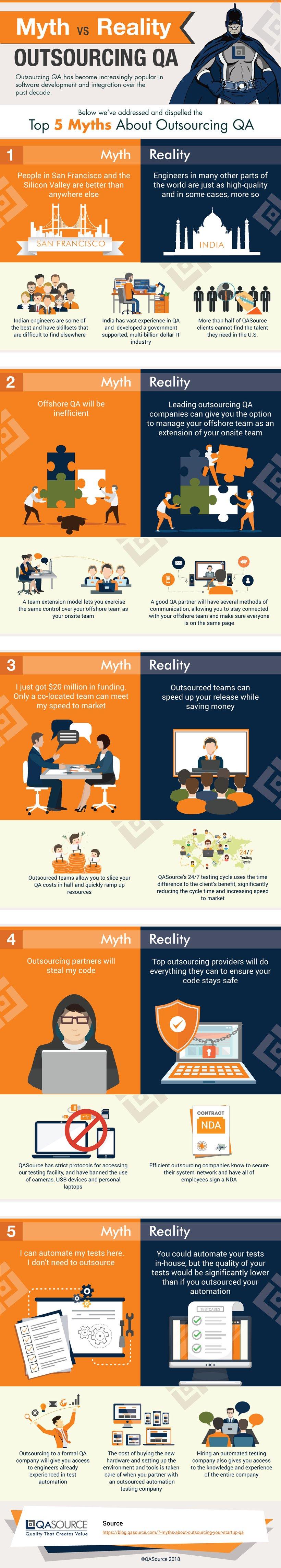 Myth vs. Reality: Outsourcing QA (Infographic)
