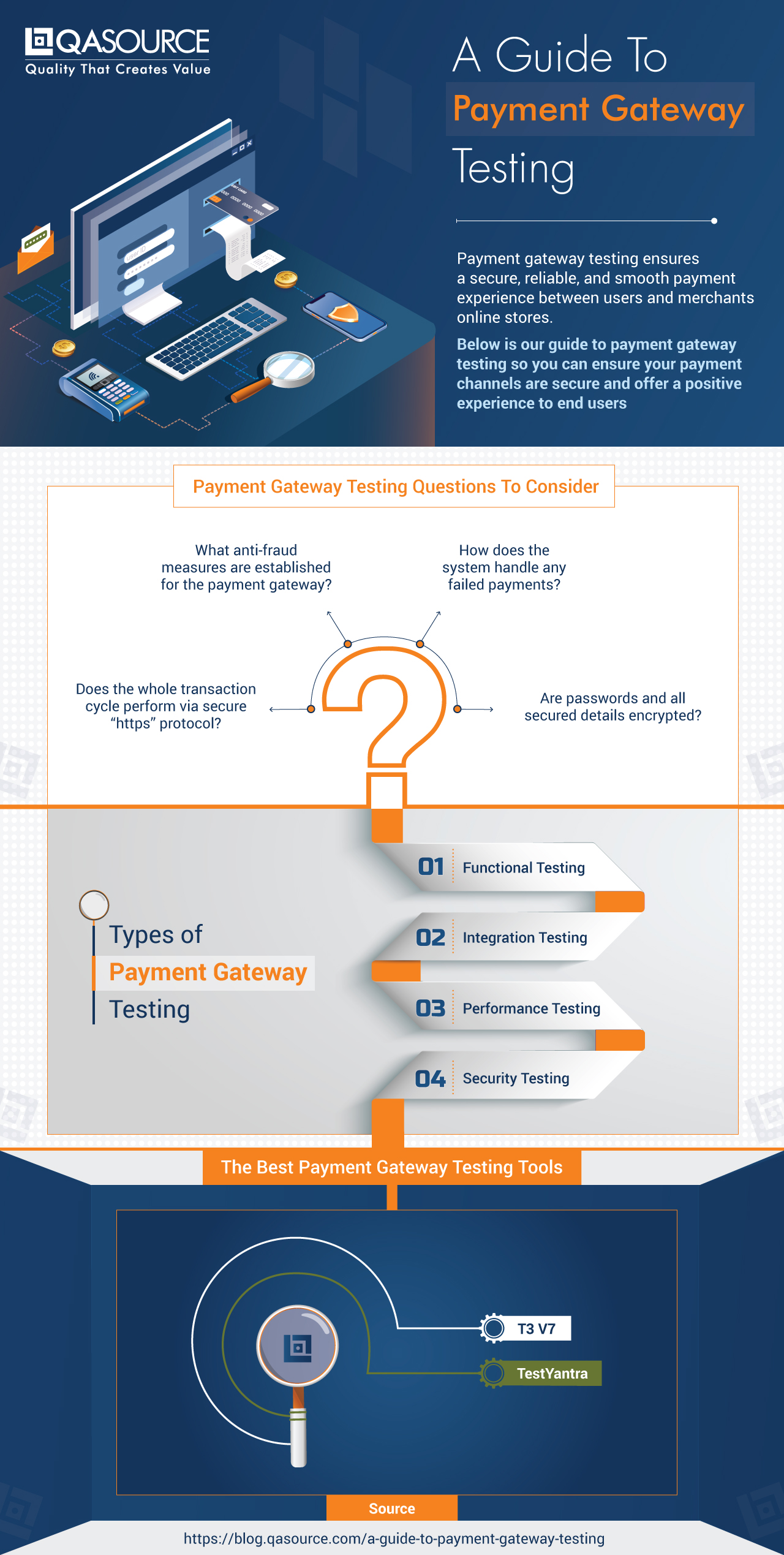 A Guide to Payment Gateway Testing