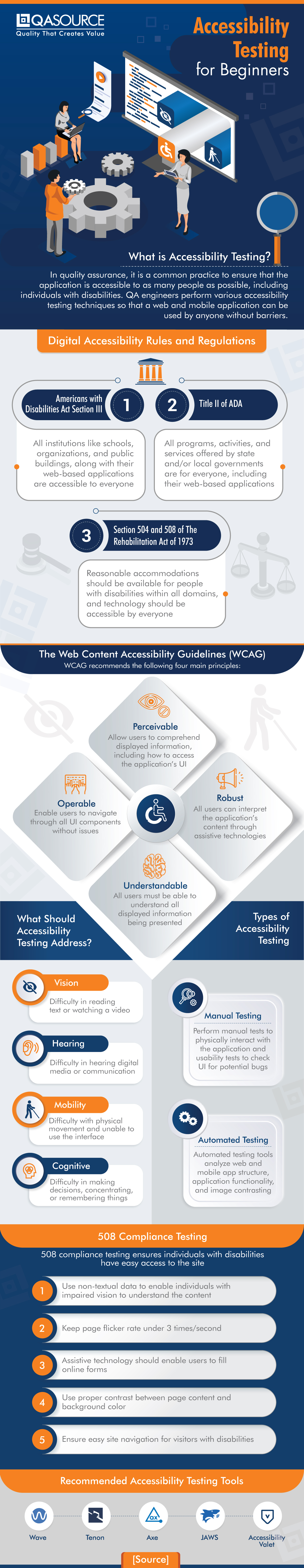 Accessibility Testing for Beginners (Infographic)