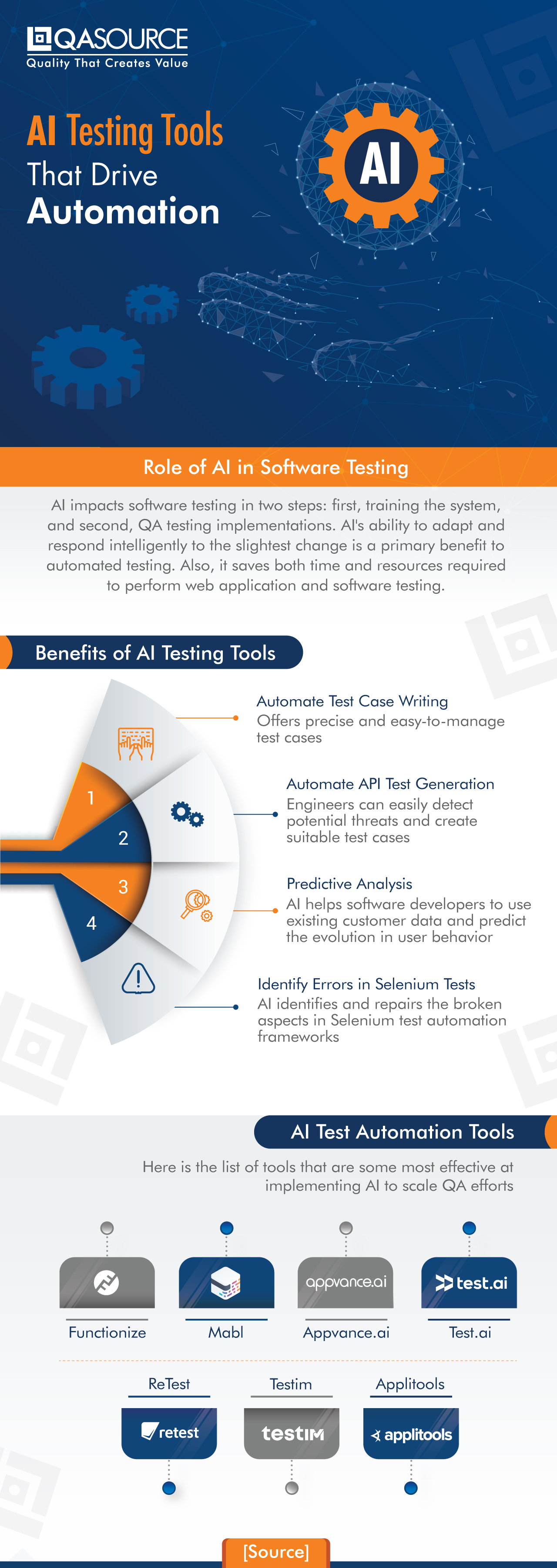AI Testing Tools That Drive Automation (Infographic)