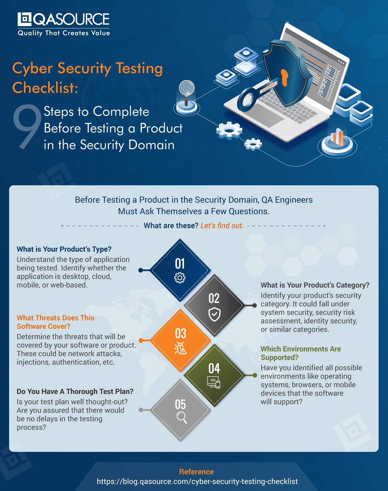 Cyber Security Testing Checklist: 9 Steps To Complete Before Testing a Product in the Security Domain (Infographic)