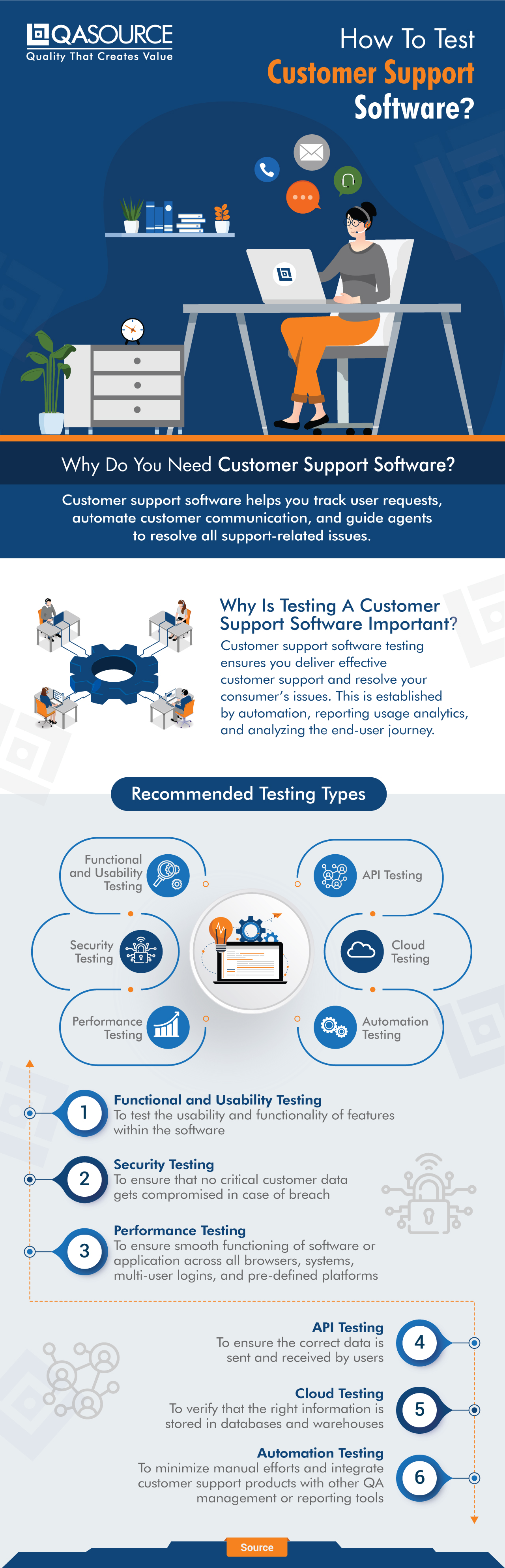 How To Test Customer Support Software?
