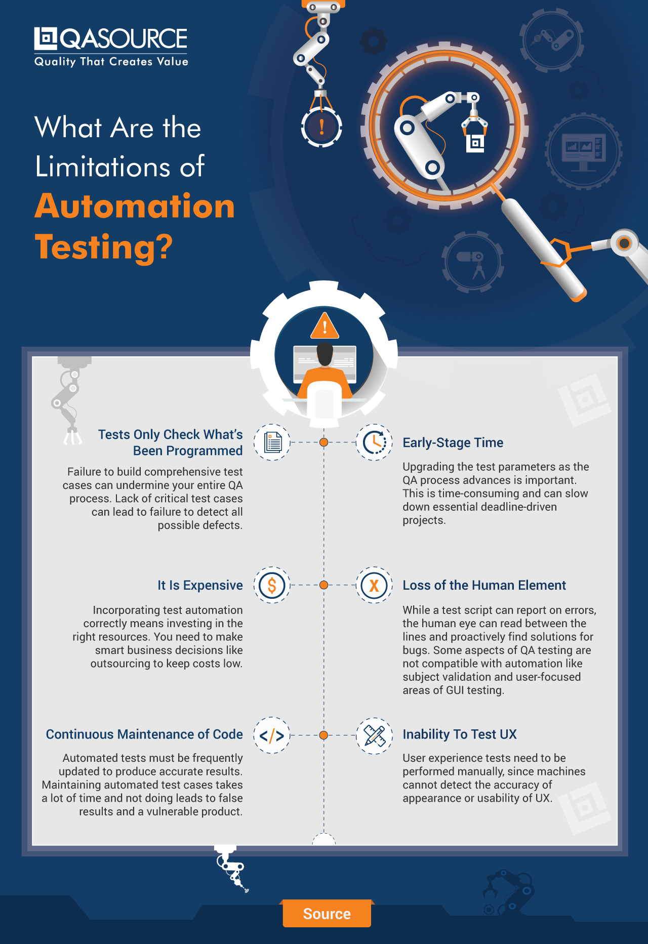 What Are the Limitations of Automation Testing?