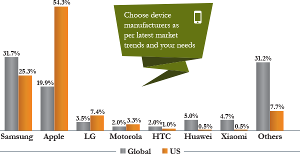 Smartphone Manufacturers, Global vs US