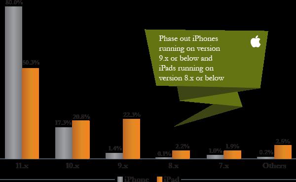 iOS Versions