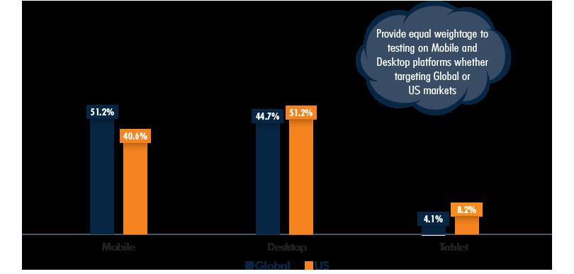 Desktop/Mobile/Tablet Market Share, Global vs US