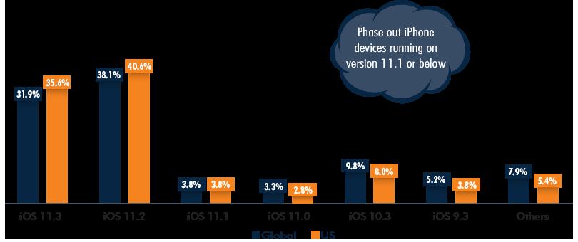 iOS Market Share, Global vs US