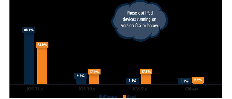 iOS Market Share, iPhone vs iPad