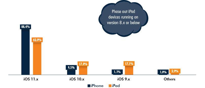 iOS Market Share, iPhone vs iPad
