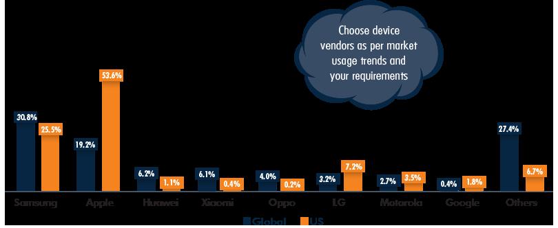 Mobile Vendors Market Share, Global vs US