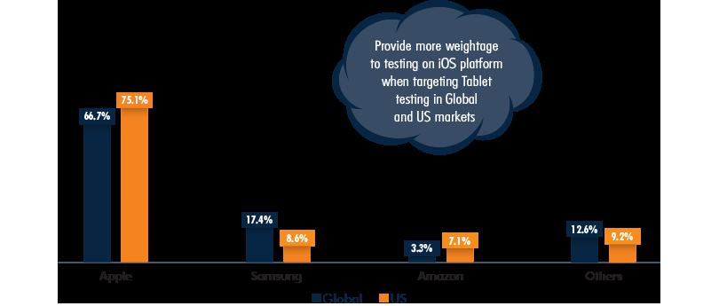 Tablet Vendors Market Share, Global vs US