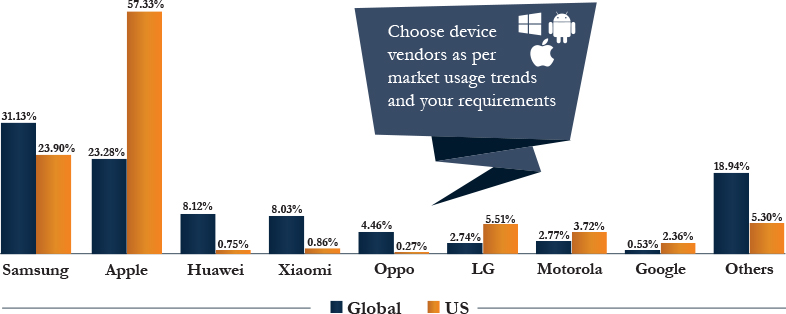 Mobile Vendors Market Share, Global vs US