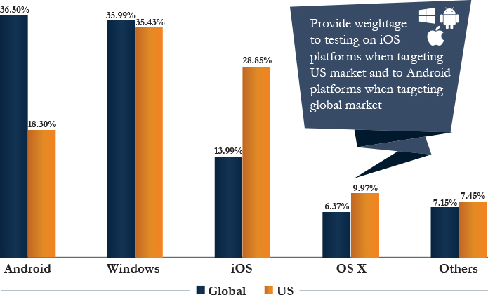 Operating Systems Market Share, Global vs US
