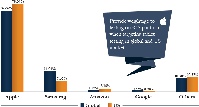Tablet Vendors Market Share, Global vs US