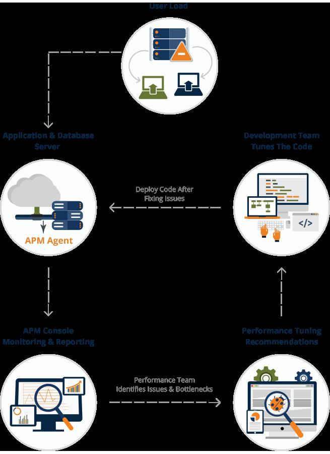 APM Workflow in SQA