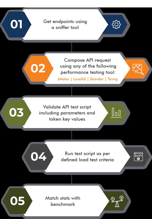 API Performance Testing in 5 Steps