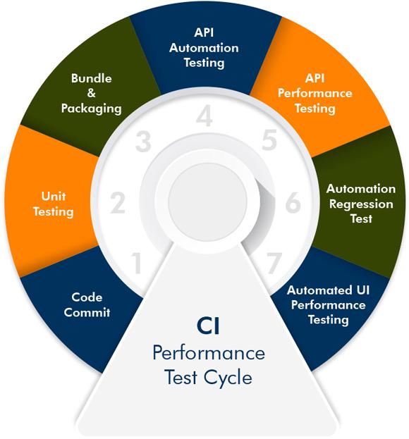 CI Performance Test Cycle