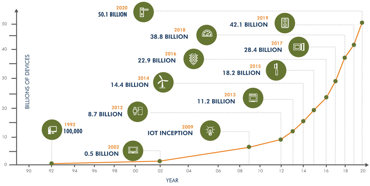 Market Trend of 'Internet of Things'