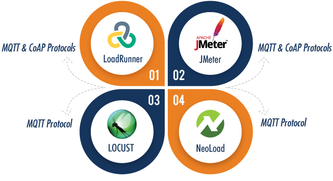 Major performance testing tools supporting IoT'