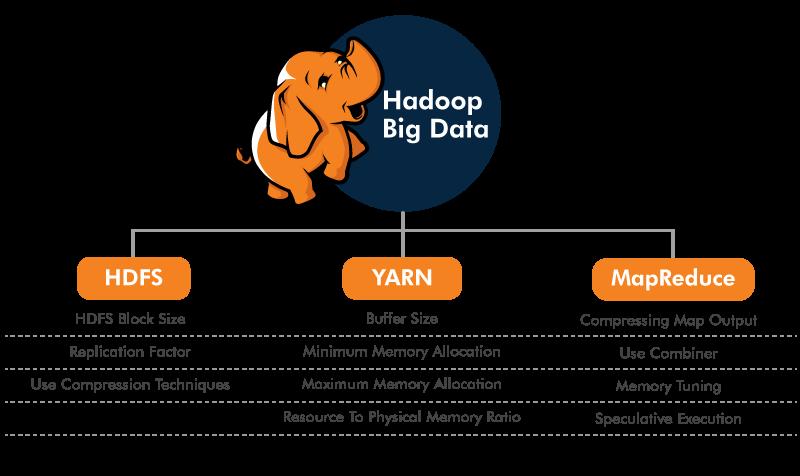 Performance Tuning Of Hadoop Component
