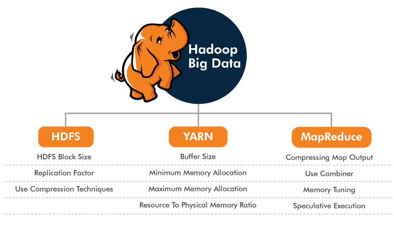 Performance Tuning Of Hadoop Component