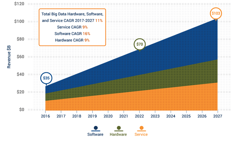 Worldwide Big Data Hardware, Software, and Services Revenue in $B (2016-2027)