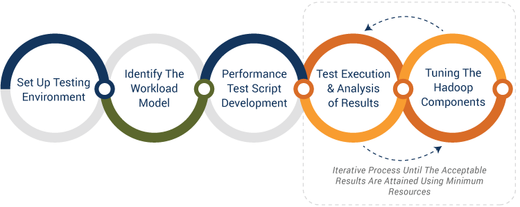 Performance Testing Approach