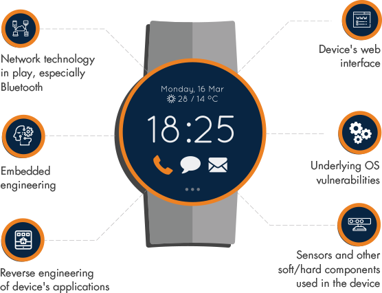 Skills Required For Security Testing Of Smart Watches
