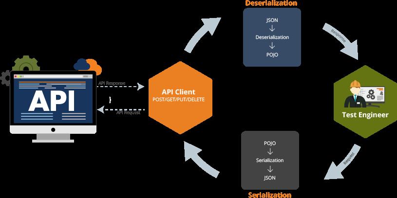 API Testing Automation