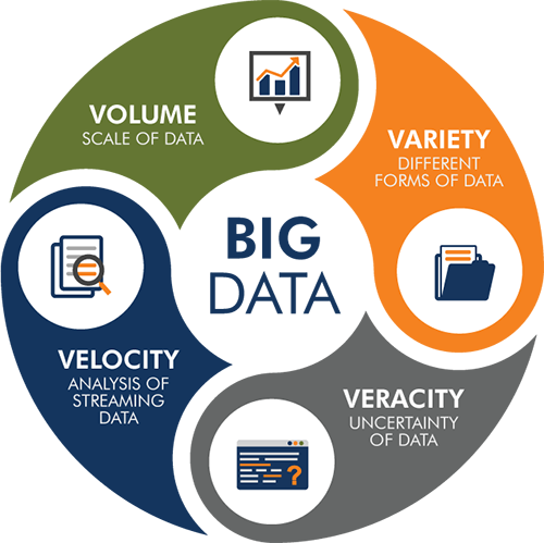 The Four V's of Big Data