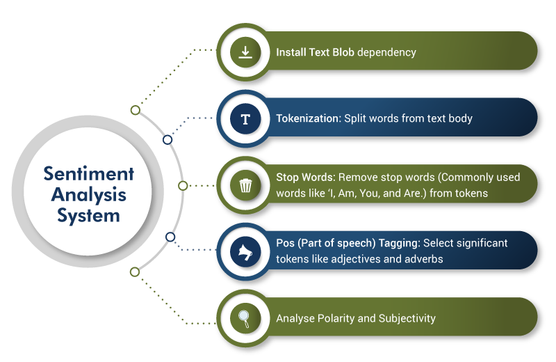 Sentiment Analysis System