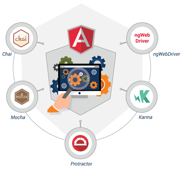 Technologies for AngularJS App Automation
