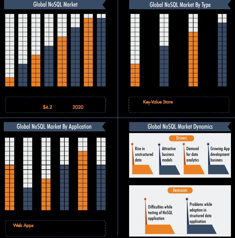 2020: Trends in NoSQL