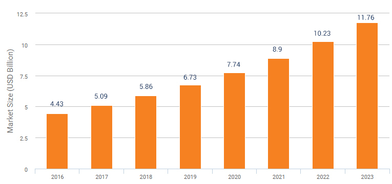 Global Cloud Testing Market, 2016-2023 (USD Billion)