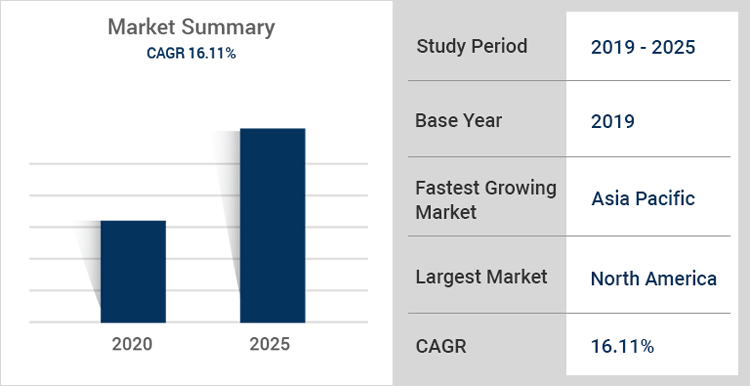 SECaaS Market Trends