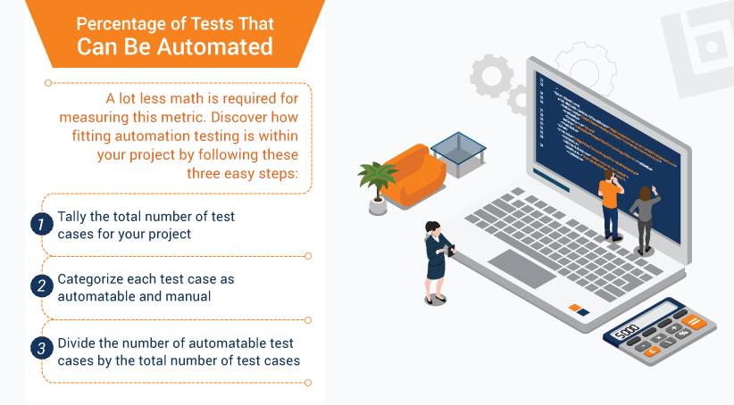 Percentage of Tests That Can Be Automated