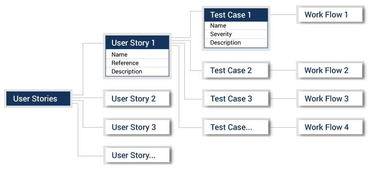 Analogy between a User Story and its Test Case